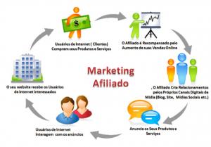 Programa de afiliados melhor forma para ganhar dinheiro  online